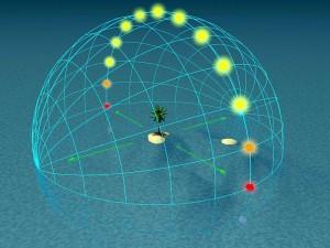 il-percorso-del-sole-nellequinozio-a-0-di-latitudine-allequatore