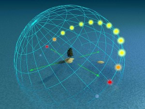 il-percorso-del-sole-nellequinozio-a-50-di-latitudine