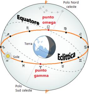 equatore_celeste_ed_eclittica
