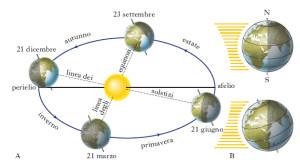 solstizi-equinozi